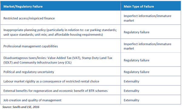 Listing of market and regulatory failures impacting BTR market